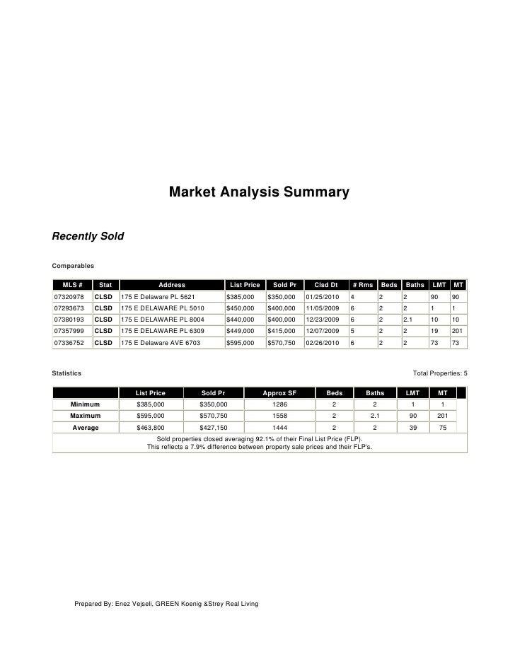 Market Analysis Summary  Recently Sold  Comparables     MLS #        Stat              Address                   List Pric...