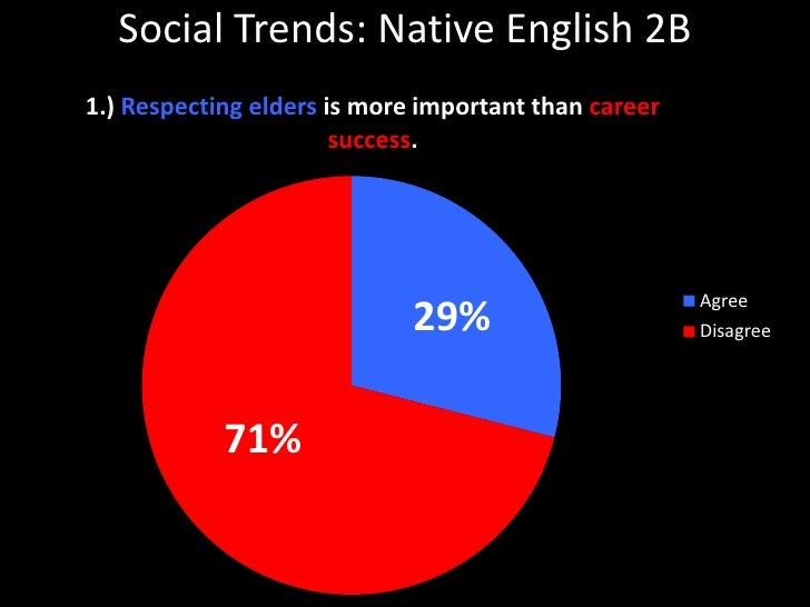 Social Trends: Native English 2B<br />29%<br />71%<br />