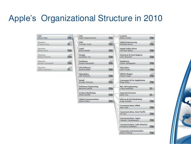organizational structure of apple pdf