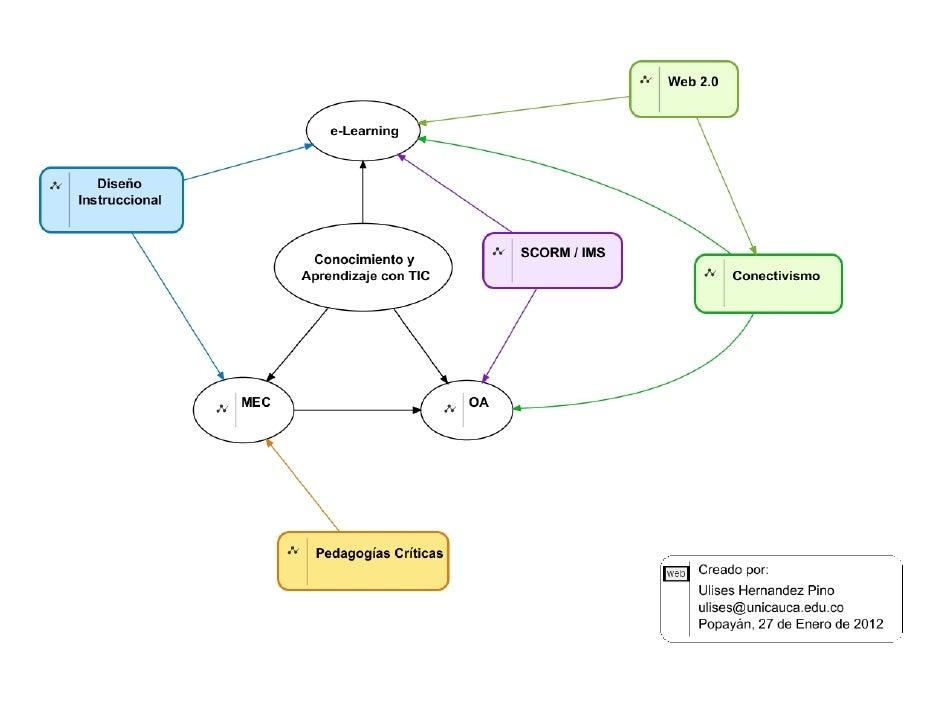 Conocimiento y Aprendizaje con TIC