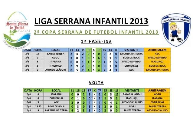 2ª COPA SERRANA DE FUTEBOL INFANTIL 2013 1ª FASE-I D A DATA HORA LOCAL 11 13 15 TP X TP 15 13 11 VISITANTE ARBITRAGEM 3/8 ...