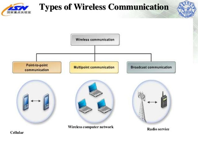 methods of wireless computing It service » knowledge base » core it services » internet and network connection » connection methods your schools computing officer and since wireless.
