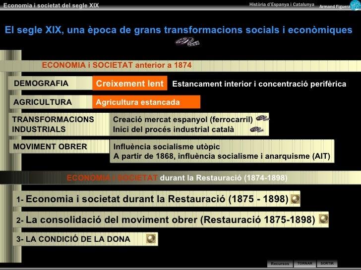 TRANSFORMACIONS INDUSTRIALS AGRICULTURA DEMOGRAFIA 3- LA CONDICIÓ DE LA DONA MOVIMENT OBRER  Creació mercat espanyol (ferr...