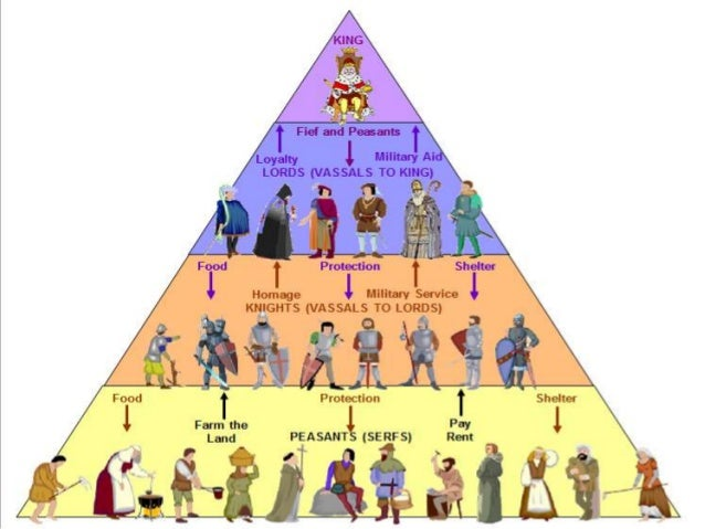 feudalism lord and king Feudalism under the feudal lord of the manor of many manors, was a vassal of the king lord of the manor the substantive title of lord of the manor came into use in the english medieval system of feudalism after the norman conquest of 1066 the title lord of the.