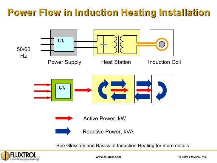 induction heating fundamentals Inductronix induction provides induction heating equipment to industry we can supply training on brazing fundamentals, heat treat basics and induction theory.