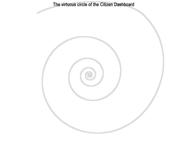 2 loops thru the virtuous circle