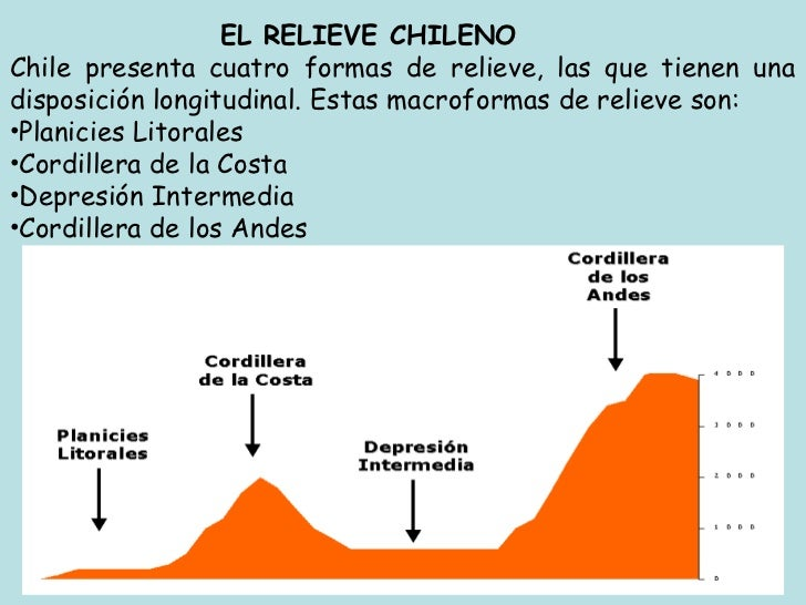 EL RELIEVE CHILENOChile presenta cuatro formas de relieve, las que tienen unadisposición longitudinal. Estas macroformas d...