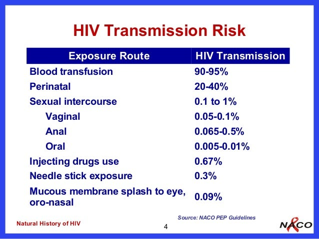 How Does That Sound To Get Hiv From Receiving Oral | Johny Fit