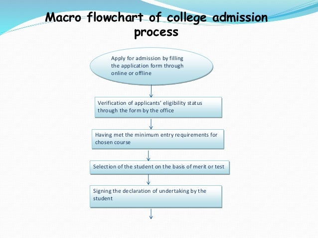 the test procedure essay Writing a process essay 1 writing a process essay process writing can be classified into two types according to its purpose writing a process essay.