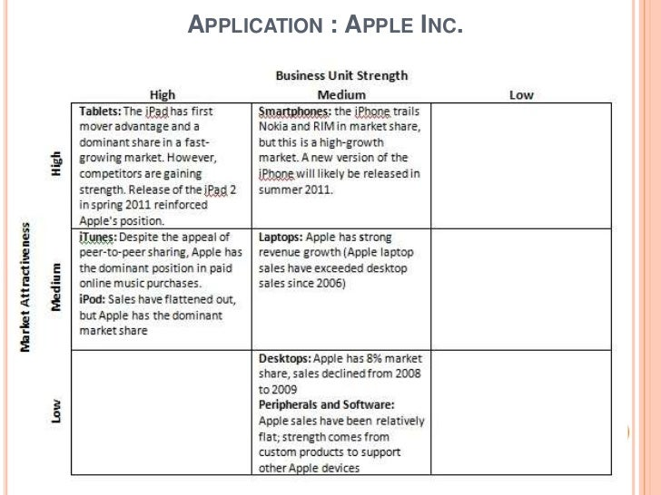 strategic issues at apple inc What challenges does apple face in the coming years what strategy should it adopt to sustain its advantage.