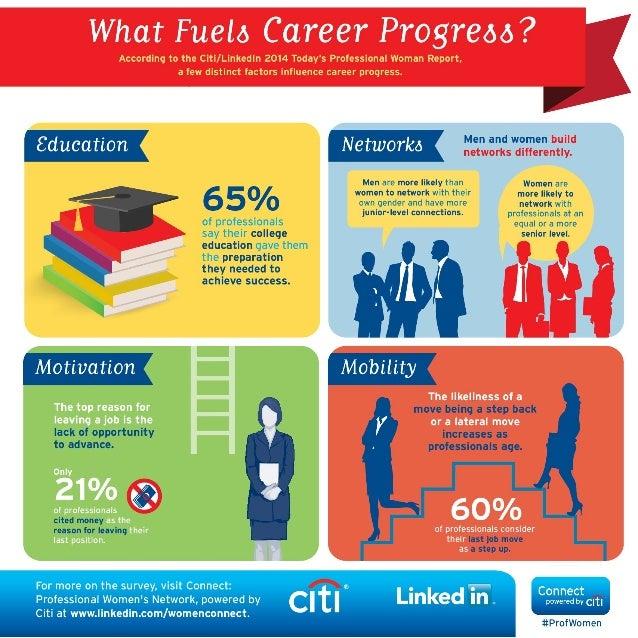 What Fuels Career Progress?