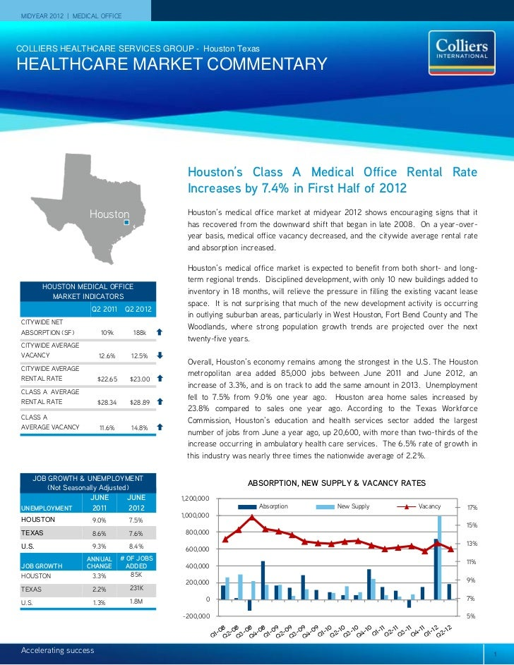 MIDYEAR 2012 | MEDICAL OFFICECOLLIERS HEALTHCARE SERVICES GROUP - Houston TexasHEALTHCARE MARKET COMMENTARY               ...