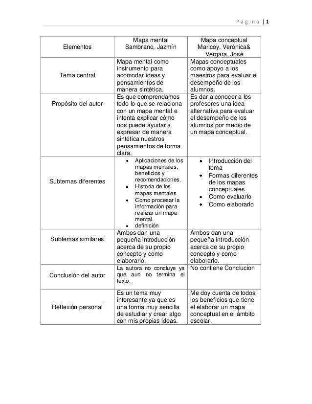 Página |1                            Mapa mental                Mapa conceptual    Elementos             Sambrano, Jazmín ...