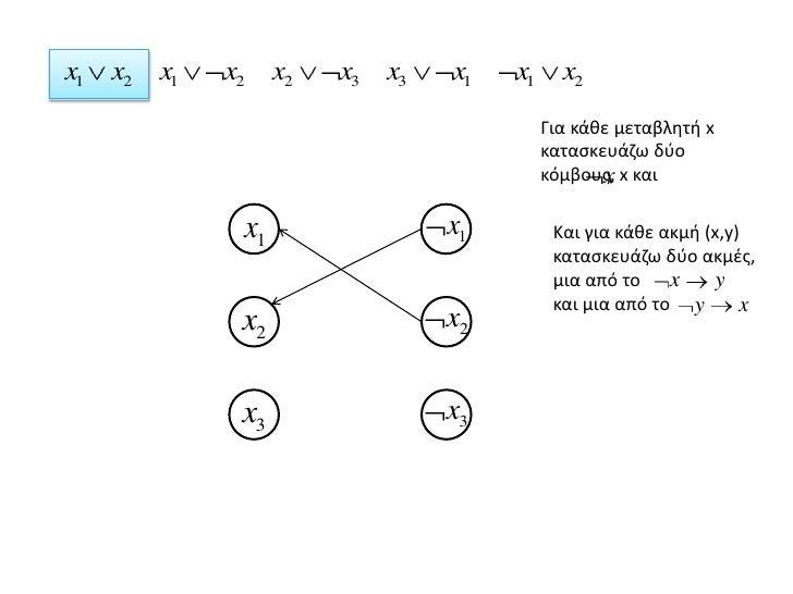 Για κάθε μεταβλητή x κατασκευάζω δύο κόμβους, x και <br />Και για κάθε ακμή (x,y) κατασκευάζω δύο ακμές, μια από το <br />...