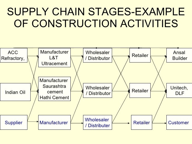consider the importance of forecasting for the global supply chain of a retail food company Streamlining cross-company processes is the next great frontier  the global supply chain forum: supply chain management is the integration of key business  each supply chain should consider these eight processes, the relative importance of each process and the specific.