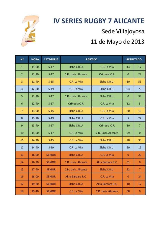 Nº HORA CATEGORÍA1 11:00 S-17 Elche C.R.U. C.R. La Vila 14 172 11:20 S-17 C.D. Univ. Alicante Orihuela C.R. 0 273 11:40 S-...