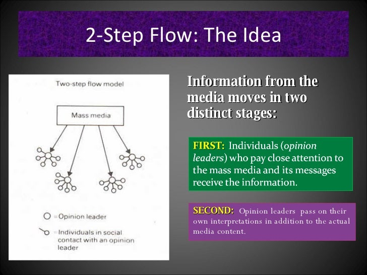 two step flow theory Two step flow theory in 1944 paul lazarsfeld, (1901-1976) an american social researcher, bernard berelson (1912 – 1979) and hazel gaudet was introduced the two-step flow of communication in the.