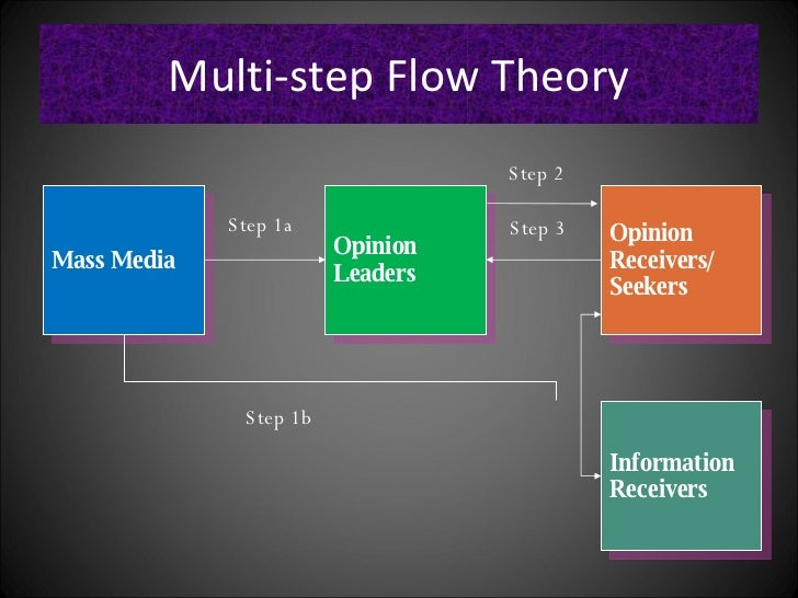 Two-step flow of communication