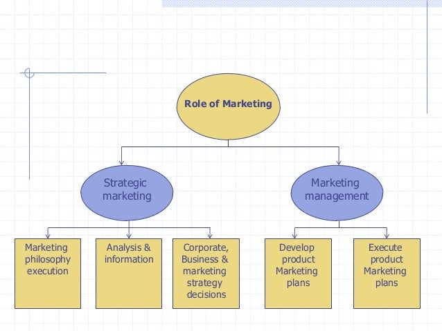 role of marketing management in new Enter the all-important and often under- utilized new product development the important role of new product development product management and marketing.