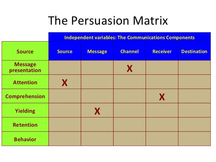 persuasion matrix Inside-out persuasion for healthy and authentic persuasion meta- coaching volume xi, 2017 l michael hall, phd neuro-semantic publications,.
