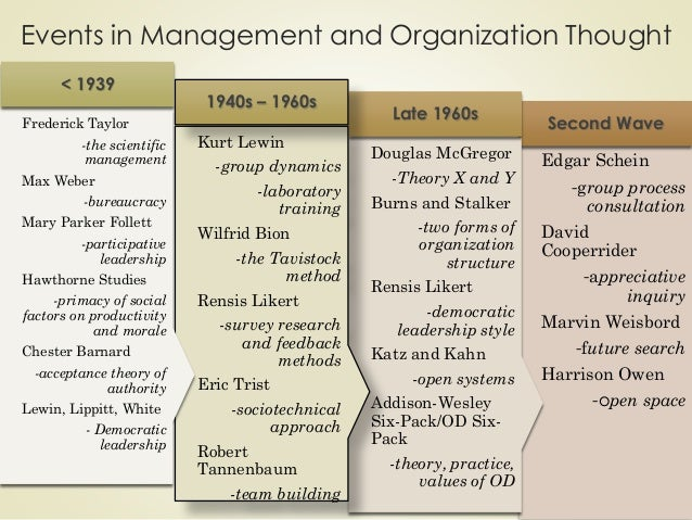 mary parker fillet s contributions to management thought and practice Iii mary parker follett's theory of power circularity and workplace democracy fox, (1968), o'connor (1998a, b 1999c) and calas and smircich (1996) have argued that follett's (1898, 1918, 1919 1924, 1941) work has been largely ignored.