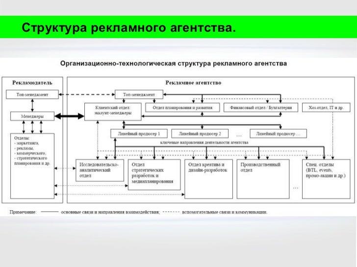 Рисунок 2 - организационная структура рекламного агентства масс медиа