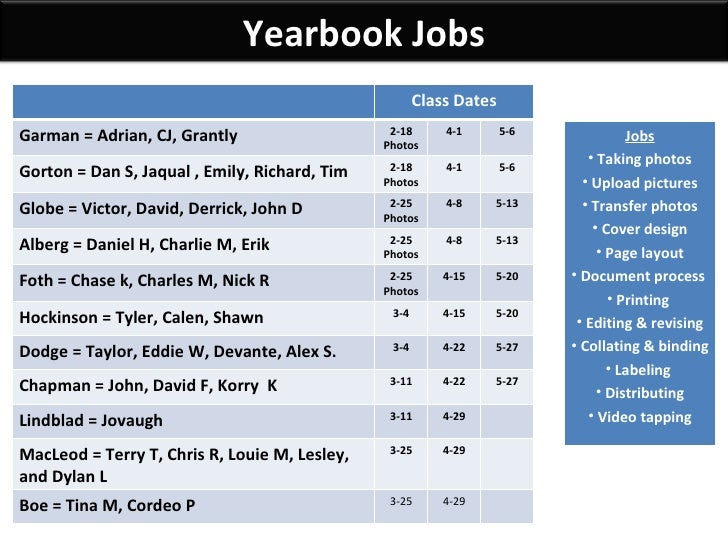 Yearbook Jobs Class Dates Garman = Adrian, CJ, Grantly 2-18 Photos 4-1 5-6 Gorton = Dan S, Jaqual , Emily, Richard, Tim 2-...