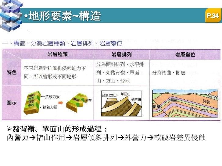 地形要素~構造<br />P.34<br /><ul><li>豬背嶺、單面山的形成過程:</li></ul>內營力褶曲作用岩層傾斜排列外營力軟硬岩差異侵蝕<br />