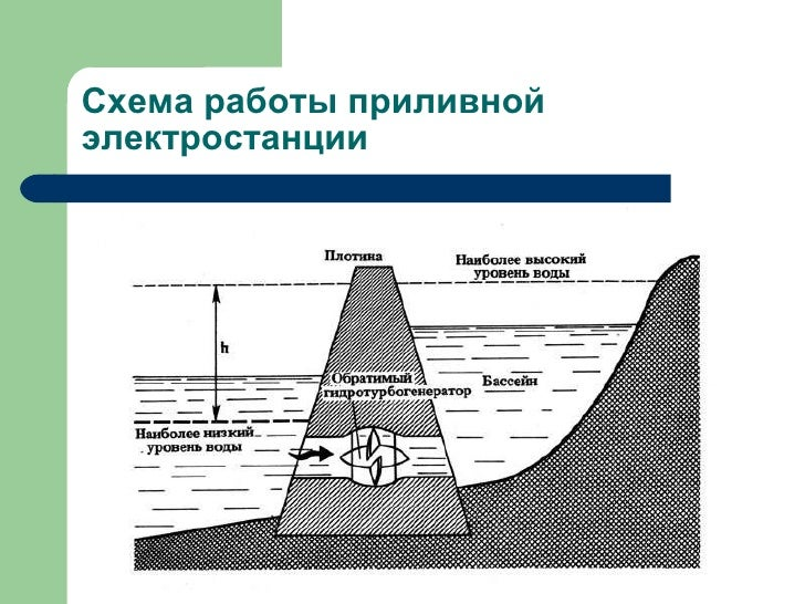 14. Схема работы приливной