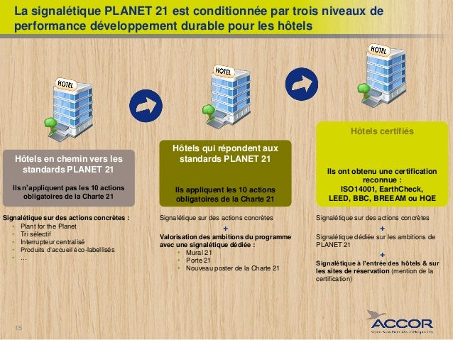 Planet 21 groupe accor for Plante 21 svt