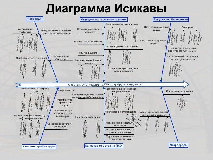 Диаграмма Исикавы Персонал