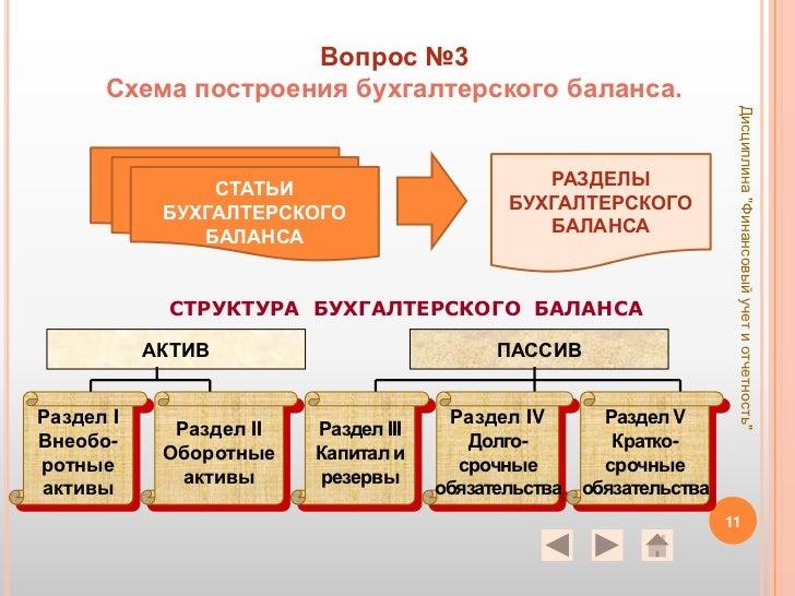 Вопрос №3 Схема построения