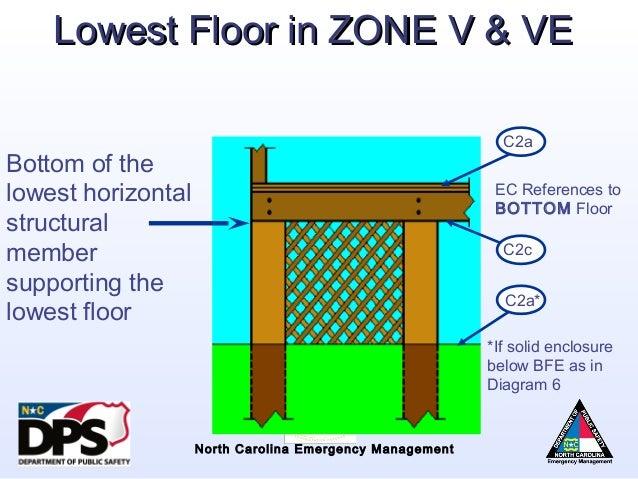 Lowest Floor Elevation On Elevation Certificate : Nfip overview flood risk information system elevation