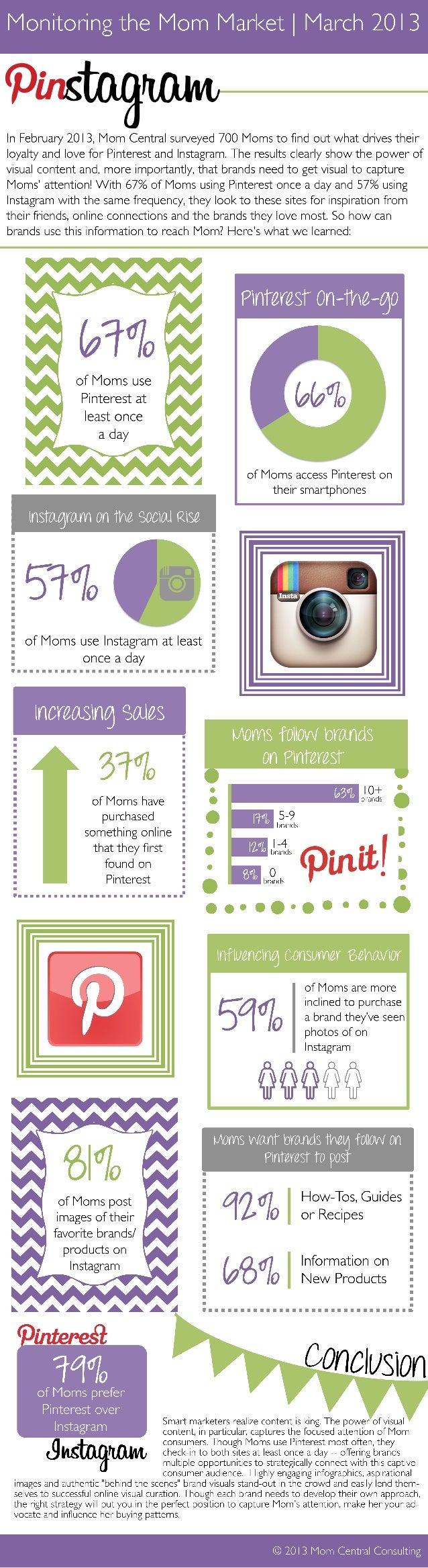 Monitoring the Mom Market: Pinterest Versus Instagram