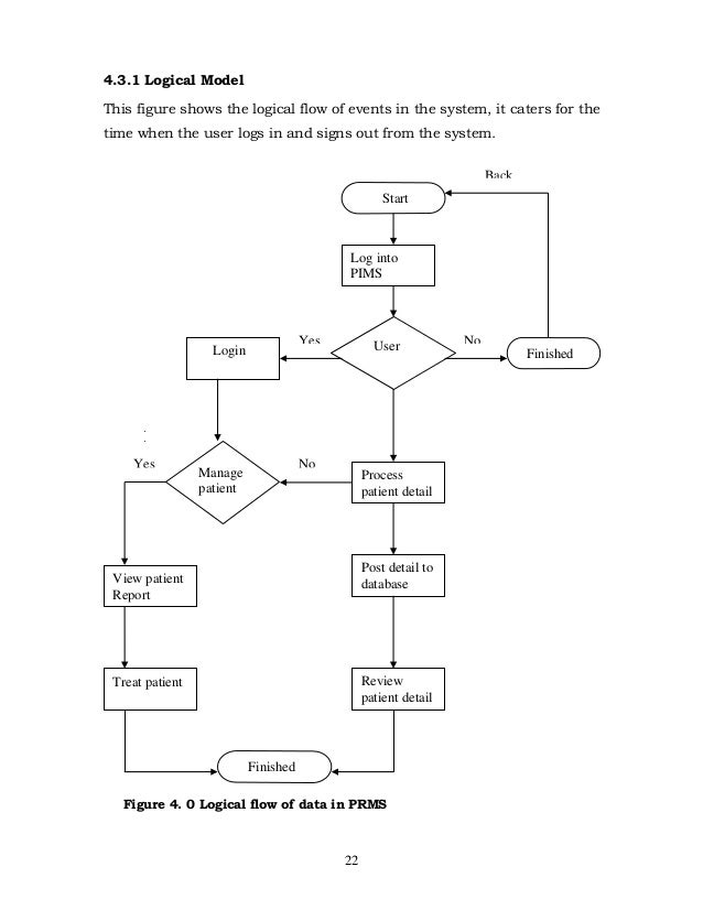 logical database design for hr management system Purpose and benefits of each an example of logical vs physical data flow  analysis  let's say your hr department has an outdated approach and system  for tracking  enter applicants into the company's files or database, alert hiring  managers,  the structured design concept took off in the software engineering  field, and.