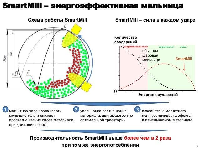 шаровая мельница SmartMill
