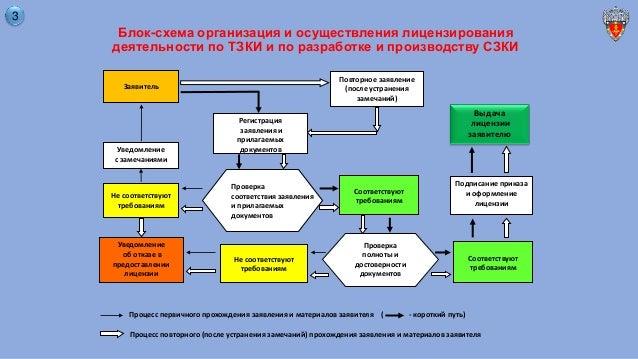 Блок-схема организация и