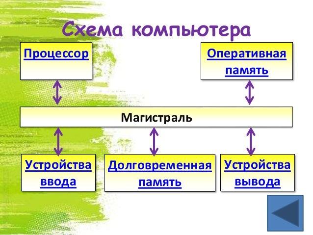 Схема компьютера Магистраль