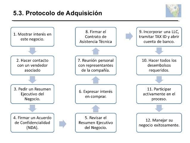 5.3. Protocolo de Adquisición