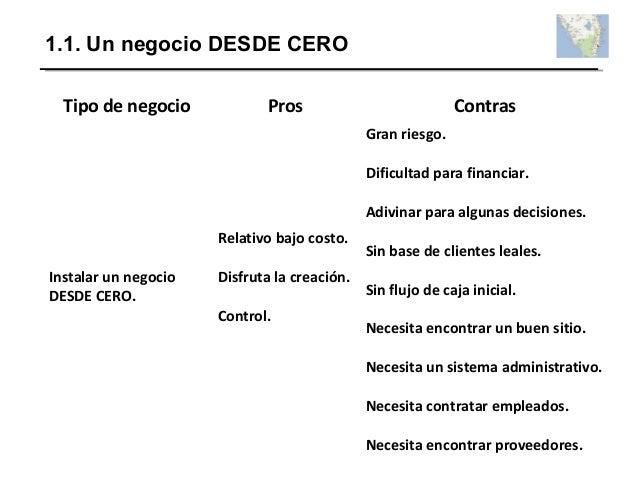 1.1. Un negocio DESDE CERO Tipo de negocio Pros Contras Instalar un negocio DESDE CERO. Relativo bajo costo. Disfruta la c...