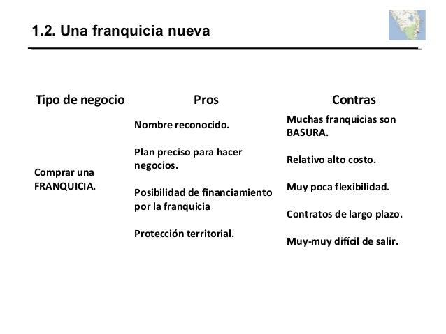 1.2. Una franquicia nueva Tipo de negocio Pros Contras Comprar una FRANQUICIA. Nombre reconocido. Plan preciso para hacer ...