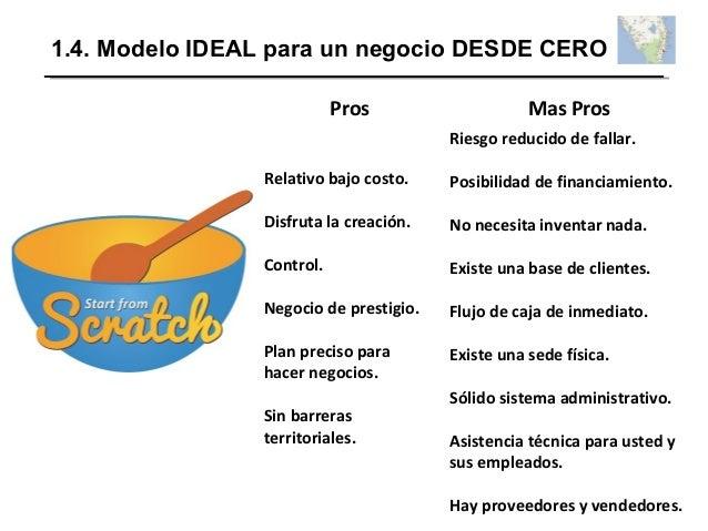 1.4. Modelo IDEAL para un negocio DESDE CERO Pros Mas Pros Relativo bajo costo. Disfruta la creación. Control. Negocio de ...