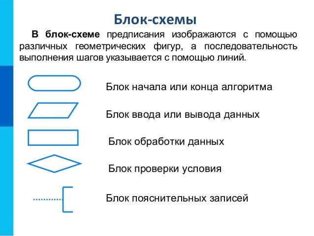 Блок-схемы В блок-схеме