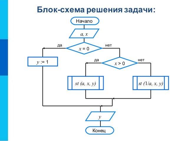 Блок-схема решения задачи: