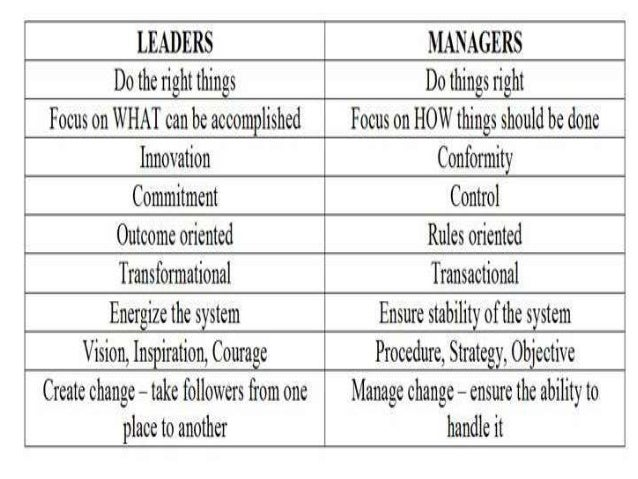 making a successful leader essay So here, from one historian, are first some tips about what goes into the making of  a successful leader and, second, warnings about what can.