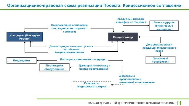 Организационно-правовая схема