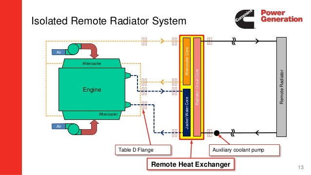 3  remote cooling applications