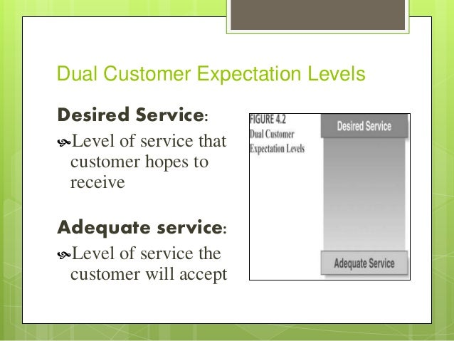 Understanding Customer Expectations of Service