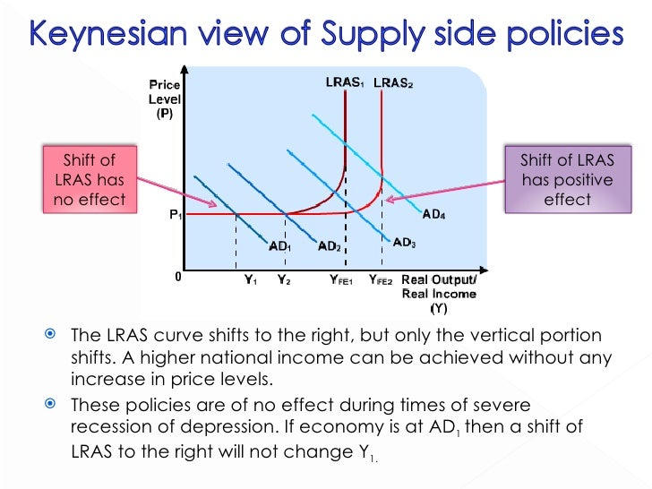 supplyside vs demandside economics A gentle conceptual introduction to supply-side and demand-side economics whether or not one may agree with supply or demand-side economics, one has to note that either policy has to contend with the times and the current market.