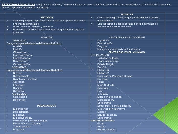 3.a. estrategias didácticas